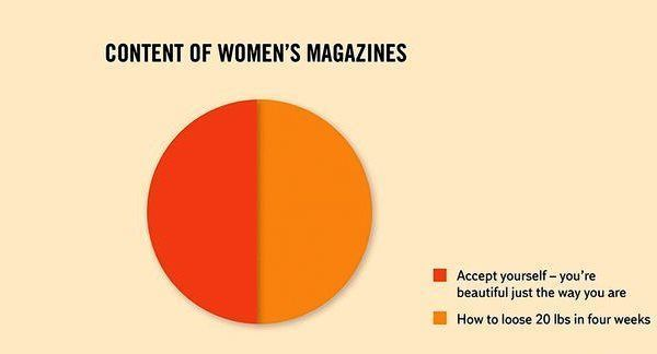 What Women's Magazines Say
