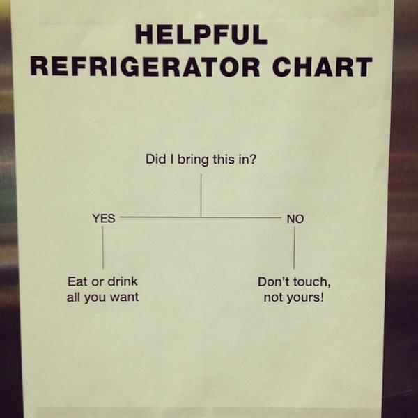 Fridge Chart