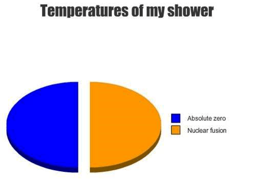 Shower Temperature