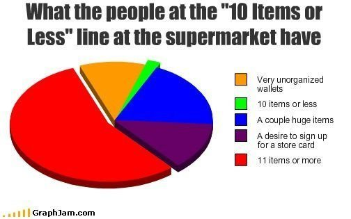 Supermarket Funny Pie Charts