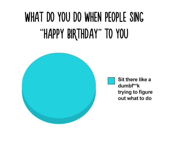 Birthday Song Confusion