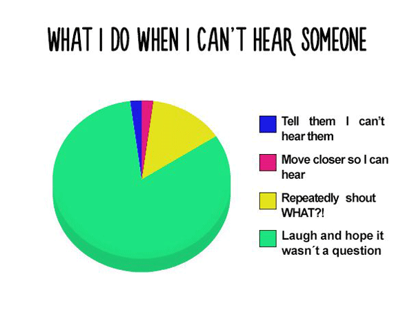 Cant Hear Question Chart