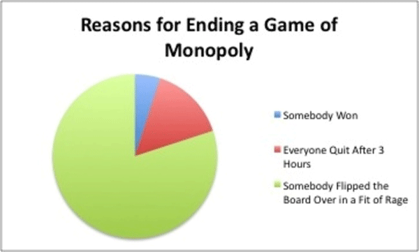 End Of Monopoly Game