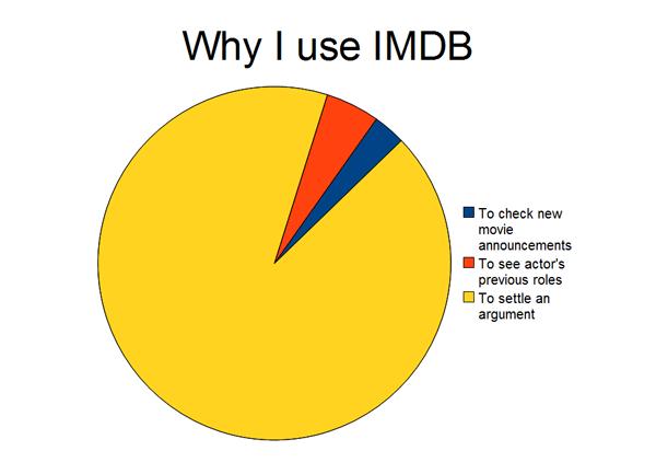 Imdb Usage