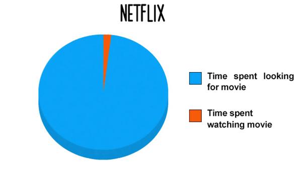 Netflix Breakdown