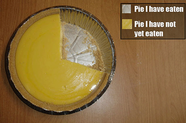 Pie Piechart