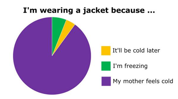 Wearing A Jacket