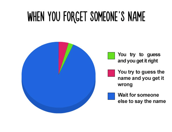 When You Forget A Name