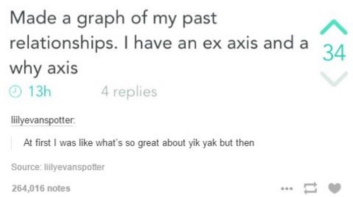 Ex And Why Axis