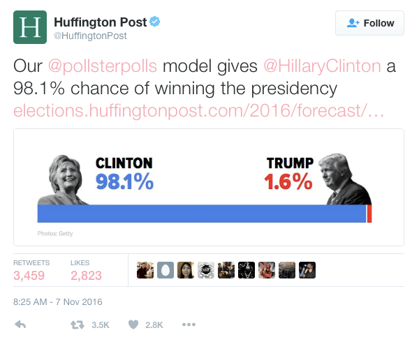 Huffpo Polls