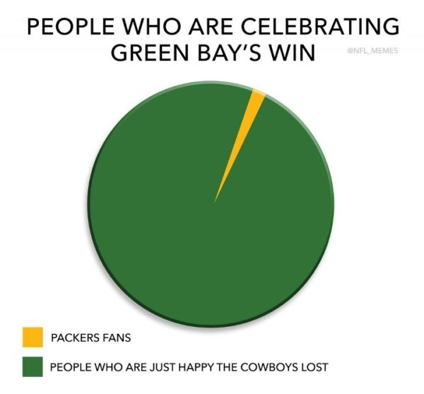 Packers Pie Chart