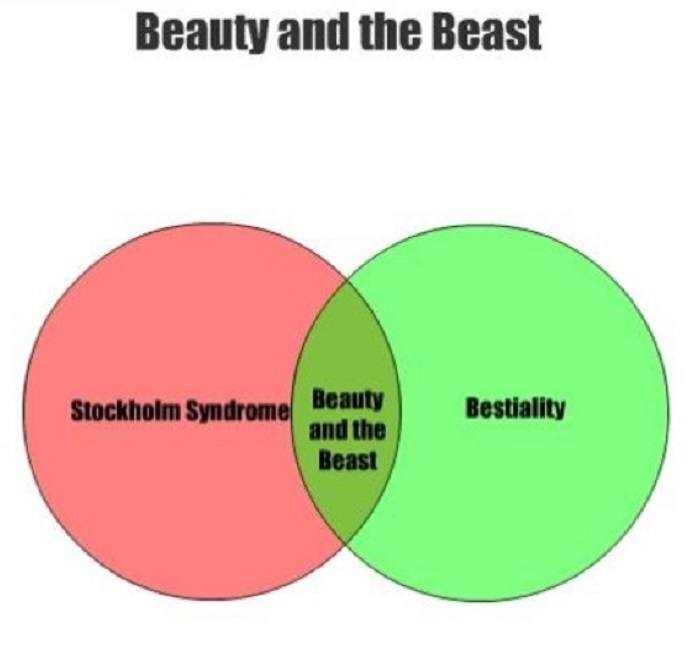 Beauty And The Beast Pie Chart