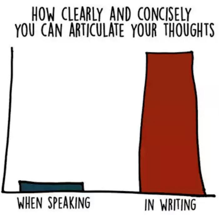 Speaking Vs Writing
