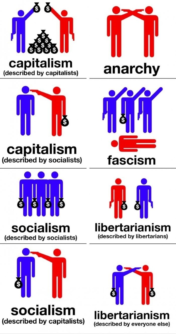 Anarchy Libertarianism